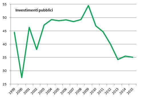 investimenti pubblici