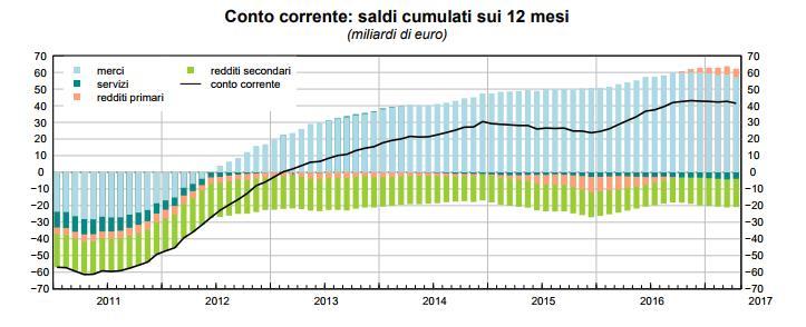L'Italia mercantilista