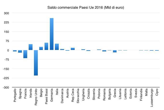 italia mercantilista saldo commerciale