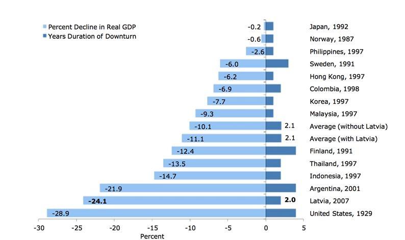 Crisi e ripresa della Lettonia, un successo dell'austerità?