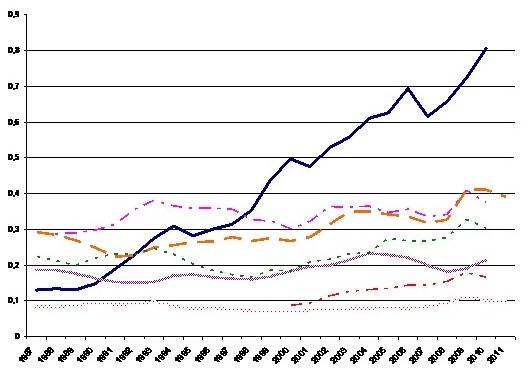 Il sostegno agli investimenti in un'economia tecnologicamente in ritardo