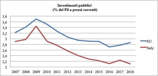 manovra conte bis 2020 Nel confronto con i valori medi europei emerge dunque con chiarezza il sottofinanziamento italiano degli investimenti pubblici, che è si ripetuto sempre, accentuandosi, negli anni. Si badi bene, le differenze che emergono tra l'Italia e l'Europa sono molto rilevanti. Per quantificare il sottoinvestimento, misuriamo in valore assoluto quanto avrebbe dovuto essere la spesa per investimenti pubblici italiani se il Paese vi avesse dedicato la percentuale del pil media europea.