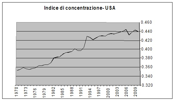 """Le disuguaglianze e la """"zombie economics"""""""
