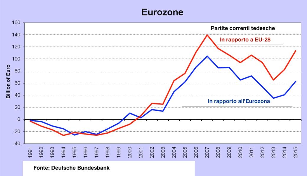 L'eccezione tedesca che rende insostenibile l'Europa