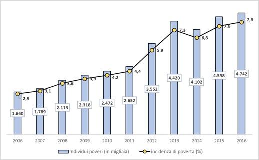 Povertà e disuguaglianza in Italia