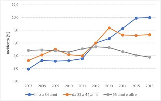 poverta disuguaglianza italia