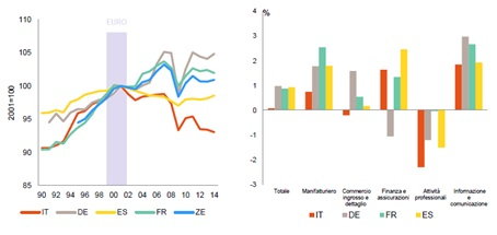 produttivita-fattori-eurozona