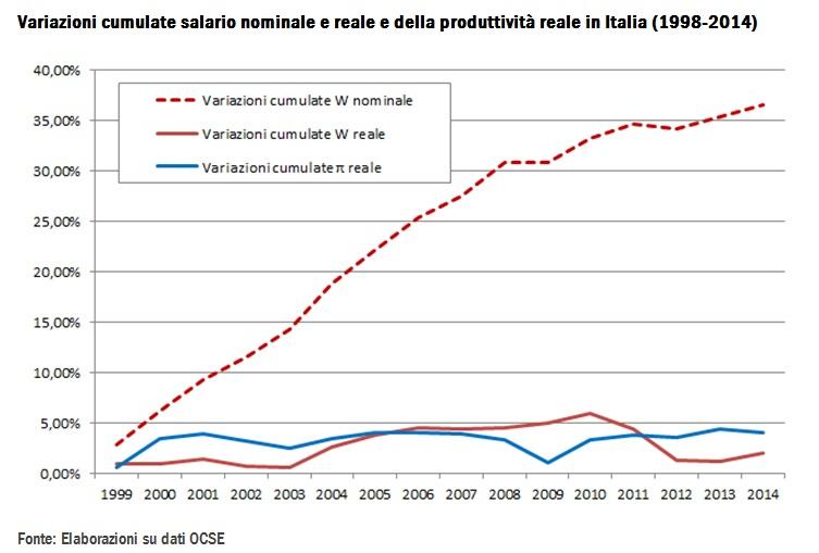 Le incursioni della BCE sul mercato del lavoro italiano