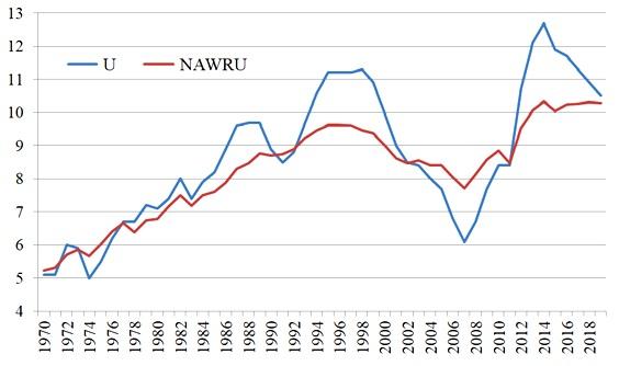 reddito minimo e output gap
