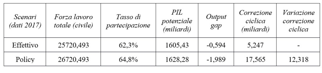 tabella reddito minimo e output gap