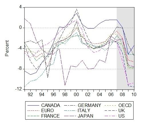 No all'austerità fiscale. I pericoli della deflazione e gli argomenti per la finanza funzionale