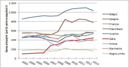 spesa trasferimenti contro disoccupazione