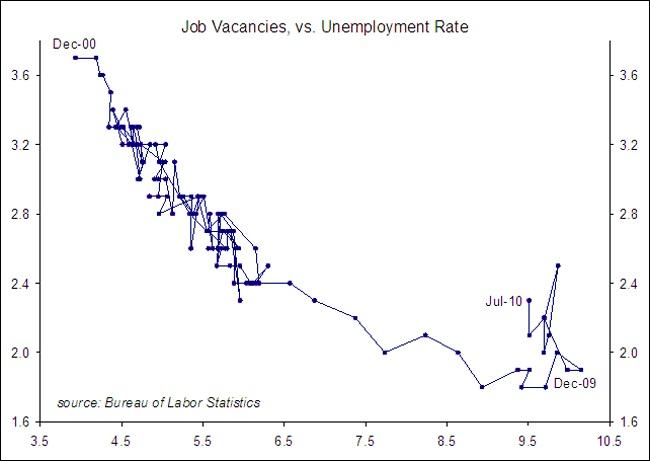 """Visioni """"minimaliste"""" della disoccupazione"""