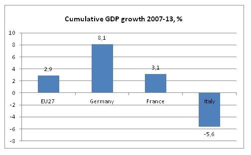 La flessibilità del lavoro e la crisi dell'economia italiana