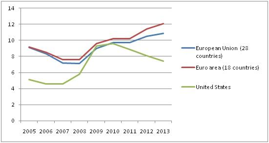 L'esempio USA: una politica espansiva contro la disoccupazione